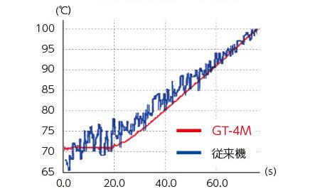 低温域での測定比較