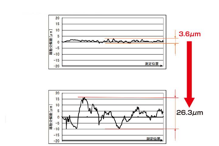 変位センサテクニカルマガジン |移動分解能の対策』|OPTEX FA ...